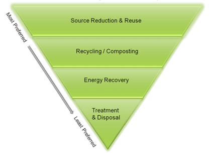 SA on its way up the waste management hierarchy | Infrastructure news