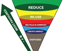 Department of Environmental Affairs, Waste Management Hierarchy, 2017