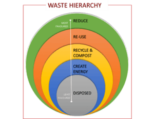 Waste hierachy