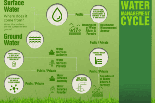 Water Management Cycle