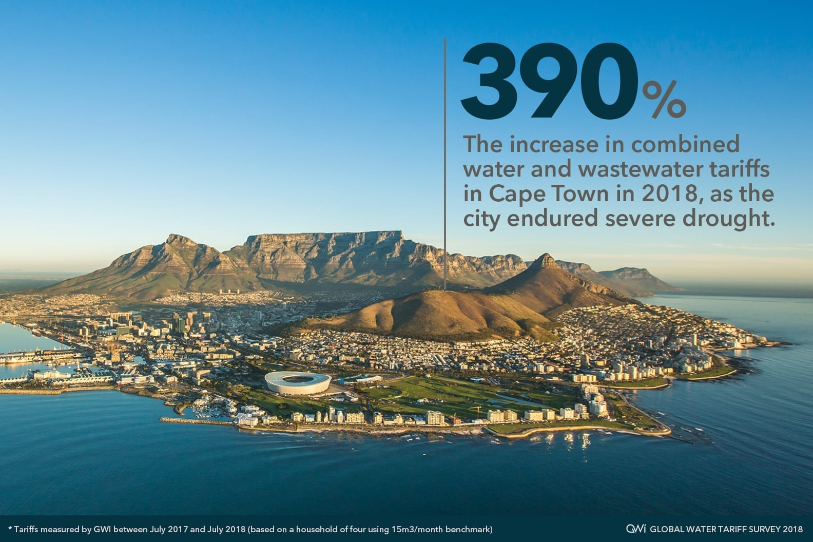 Cape Town tops list for largest water tariff increases